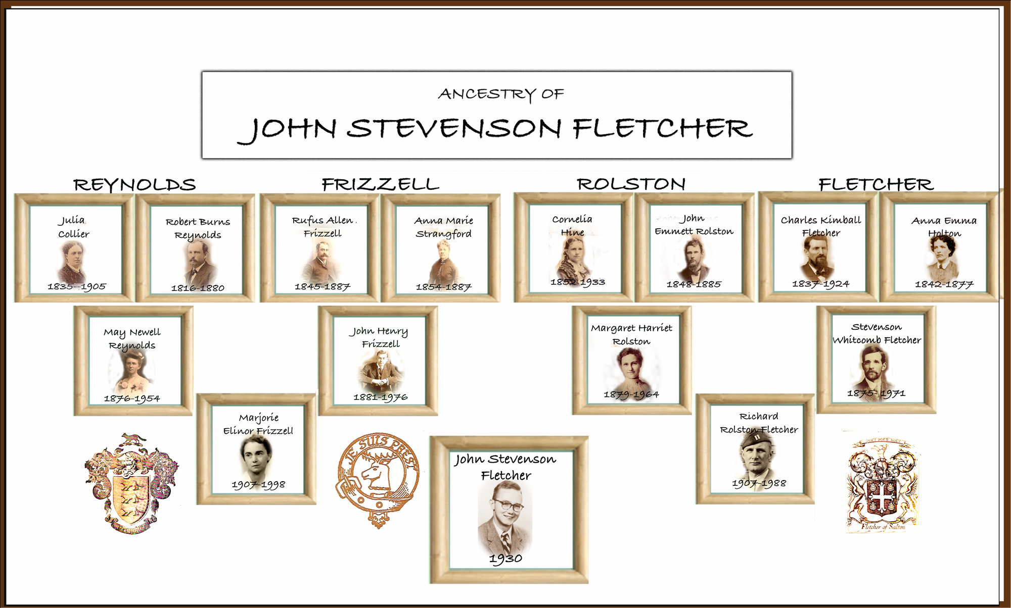 Fletcher_JSFletcher_genealogy.jpg